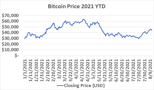Cryptocurrency volatility as shown in bitcoin price in 2021 year to date chart.